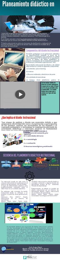 diseño instruc e-learning | Piktochart Infographic Editor
