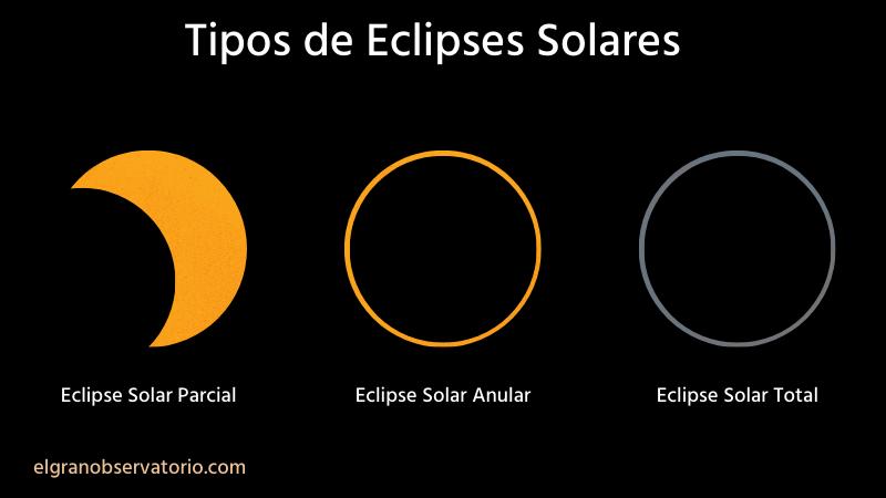 Eclipse Solar Que Es Y Cuando Es El Proximo Guia De Observacion 2021 Eclipse De Sol Eclipse Tipos De Eclipses Solares
