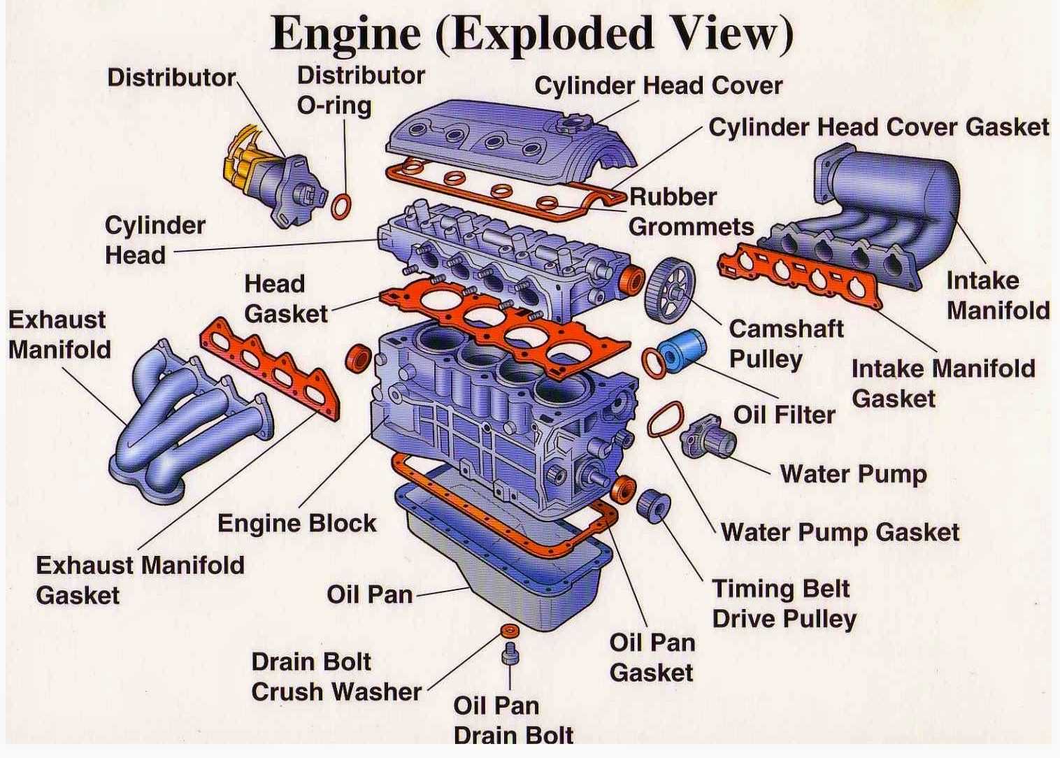 Engine Parts (Exploded View) ~ Electrical Engineering World | Auto ...