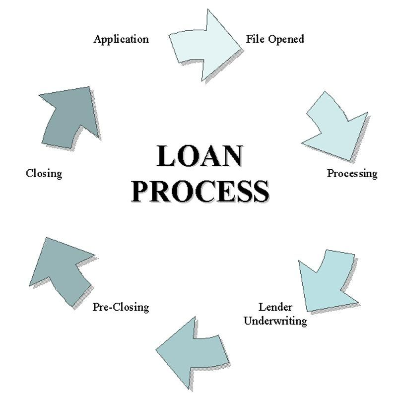 We provide contract loan processors, mortgage underwriters, title
