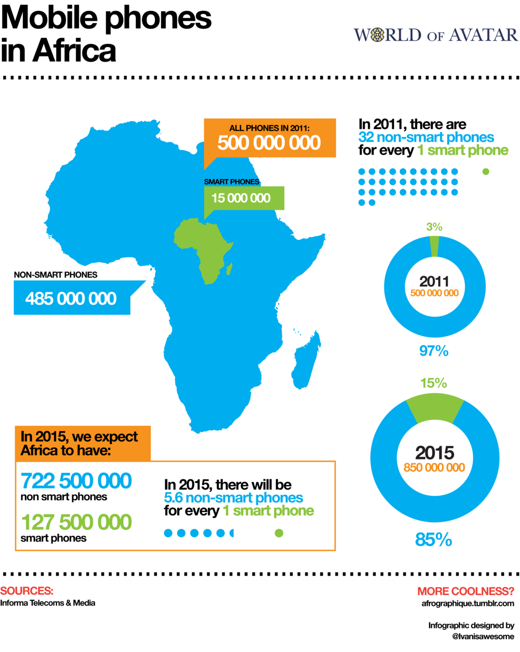 Afrographique infographics about africa smartplanet emerging infographic depicting smart and dumb mobile phone numbers on the african continent data from informa telecoms media biocorpaavc Images