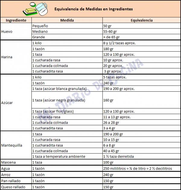 Medidas y equivalencias medidas cooking recipes for Medidas de hornos de cocina