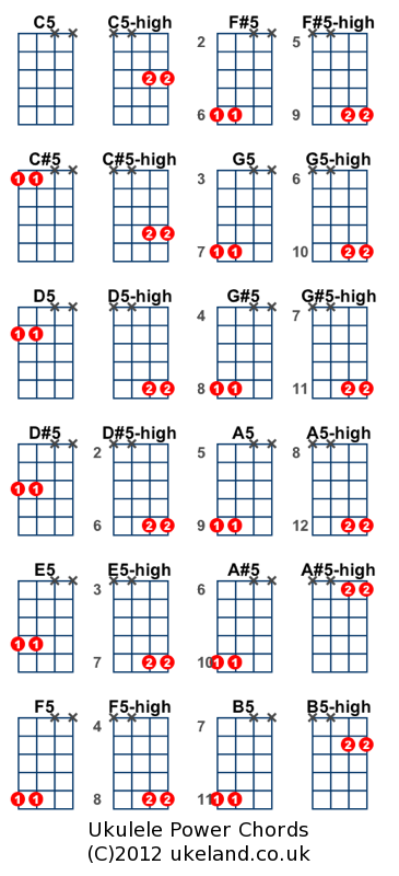 Julesds Quick Guide To Ukulele Power Chords Electric Ukulele
