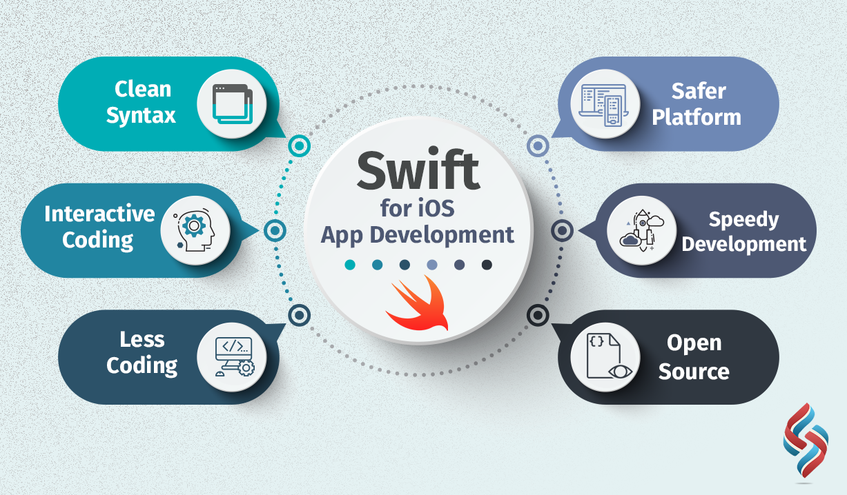 Swift is a powerful, intuitive programming language which