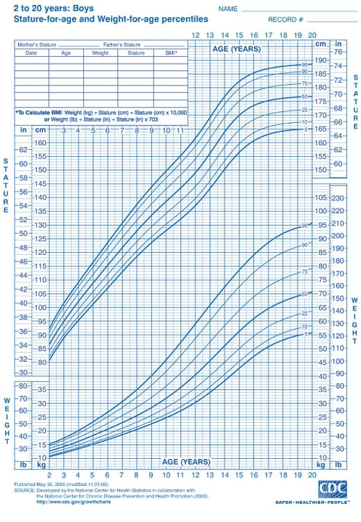 Boys Ages 2 to 20 Height and Weight Chart from CDC | Size ...