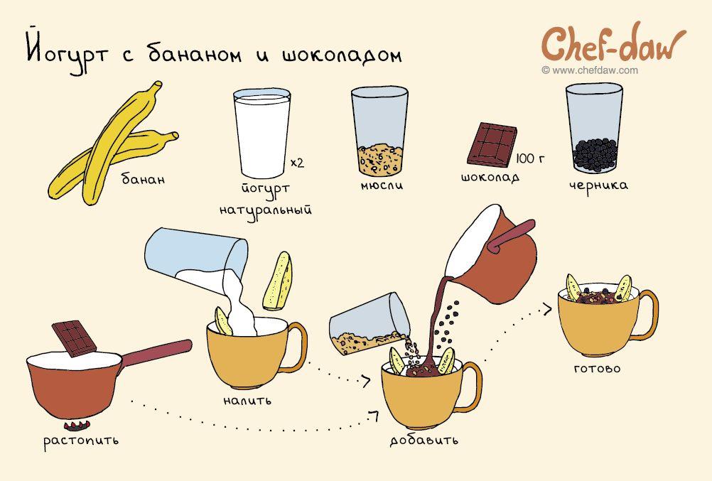 строительстве завтраки и рецепты картинки этой статье