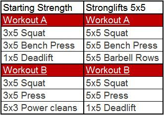 The difference between 3x5 and 5x5  Both of these are solid programs