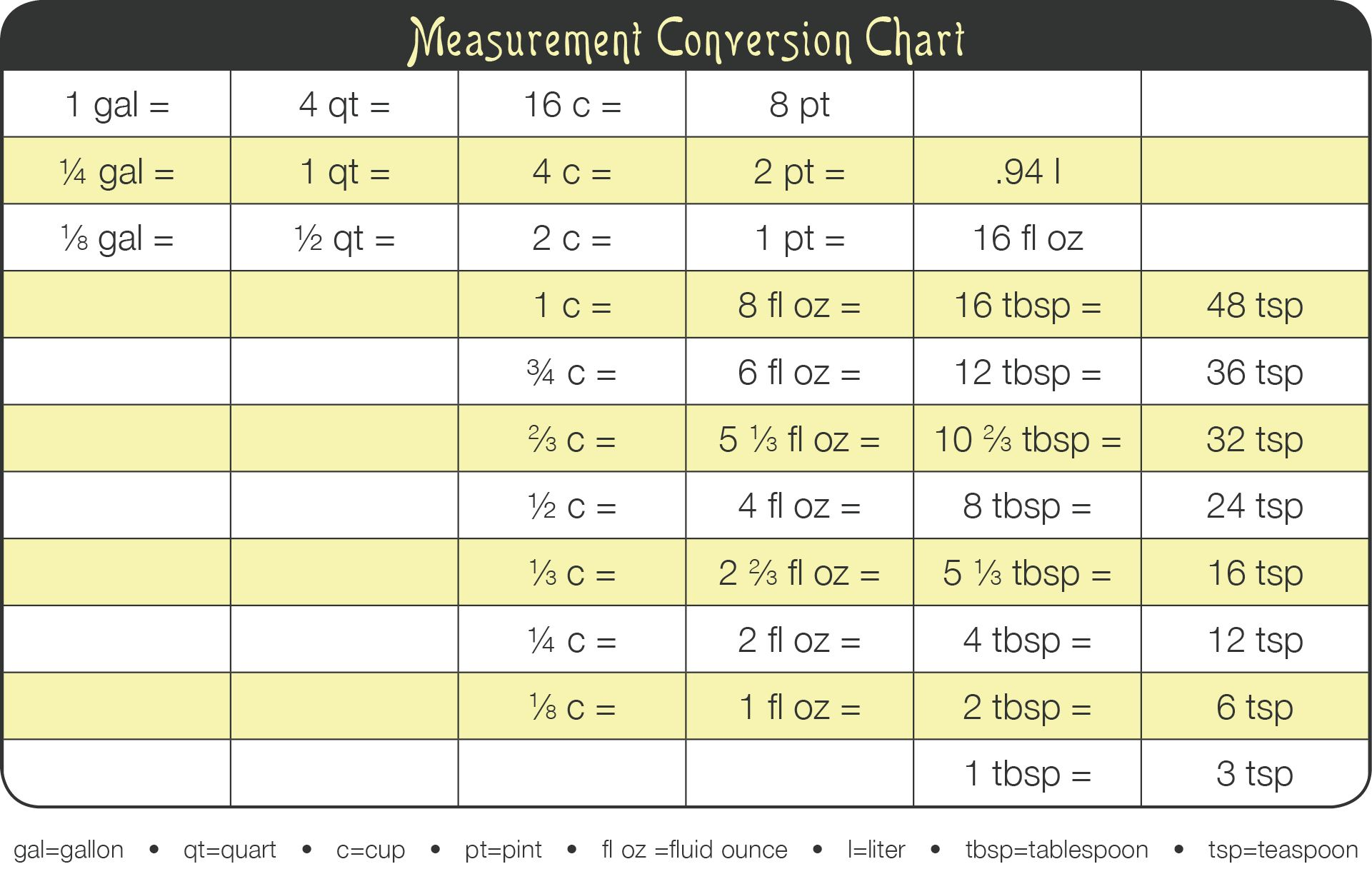 Divadicocinameasurementconversiontable in the kitchen posts about measurement conversion chart on diva di cucina geenschuldenfo Choice Image