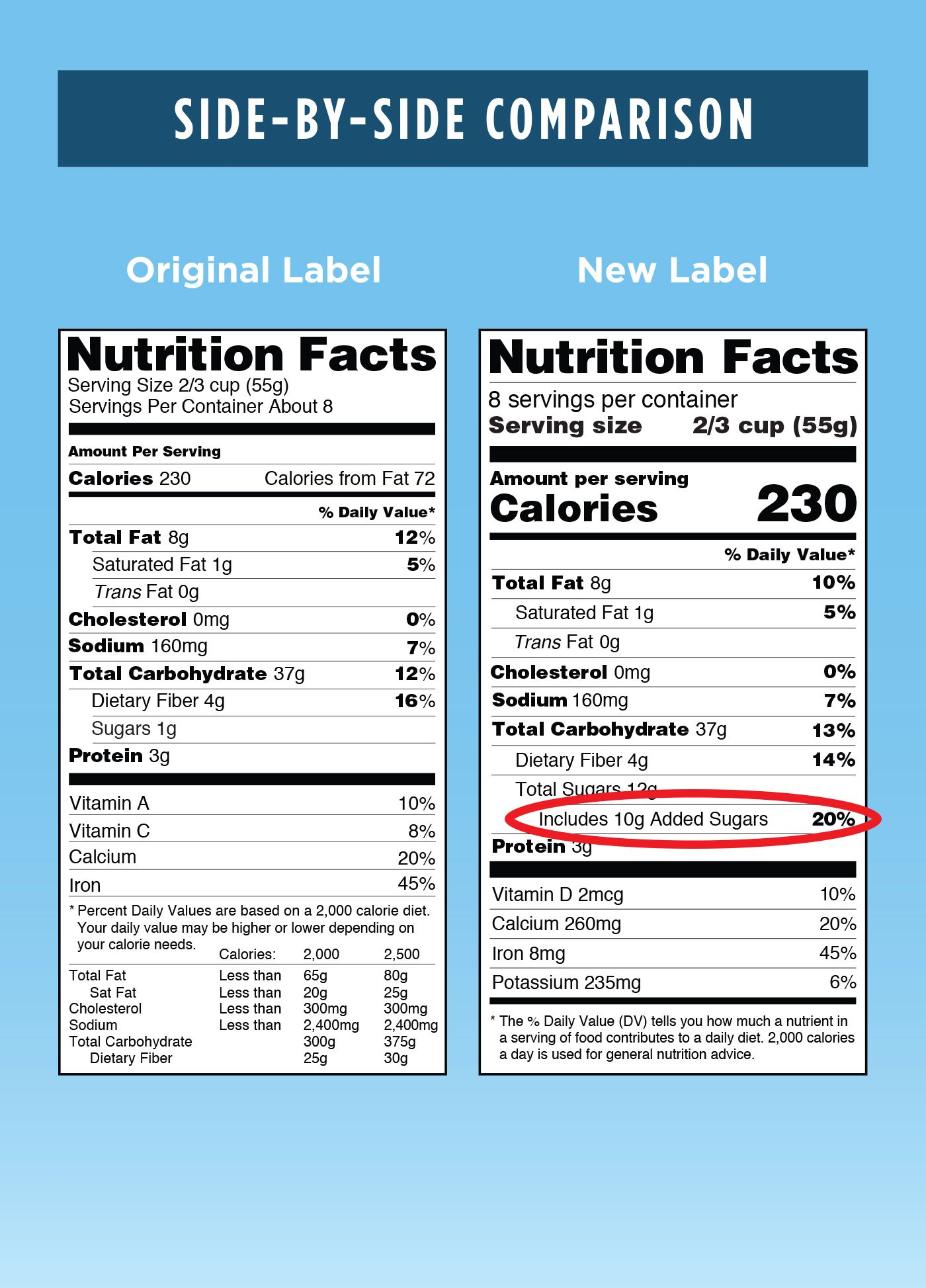 I Quit Sugar Nutrition Facts Label Nutrition Labels Nutrition Facts