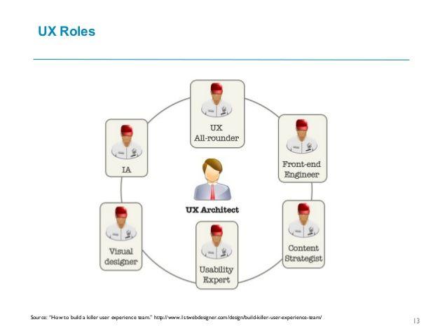Ux Team Organization User Experience Experience Design User Experience Design