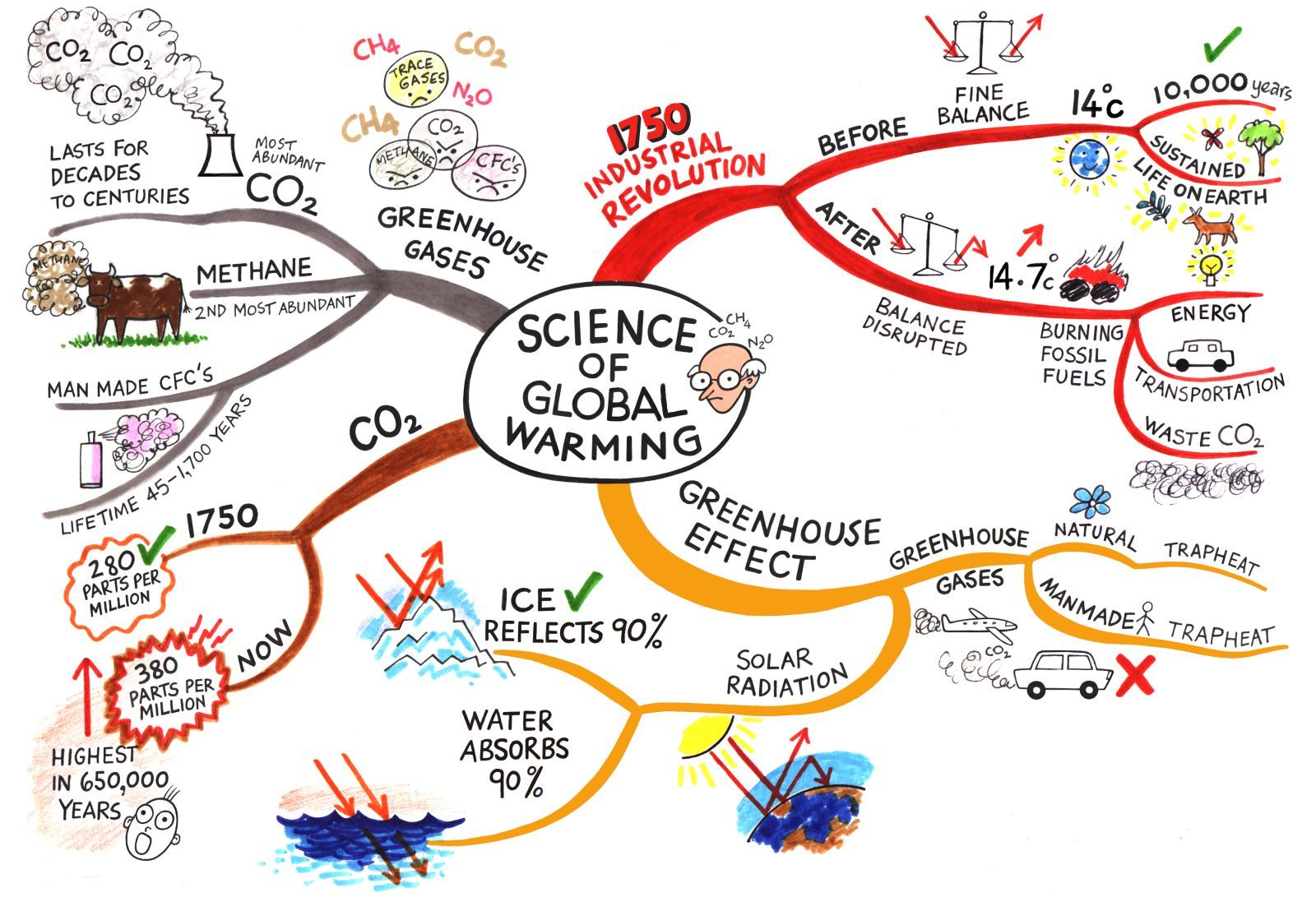 medium resolution of causes of global warming essay fyi the world passes 400 ppm threshold