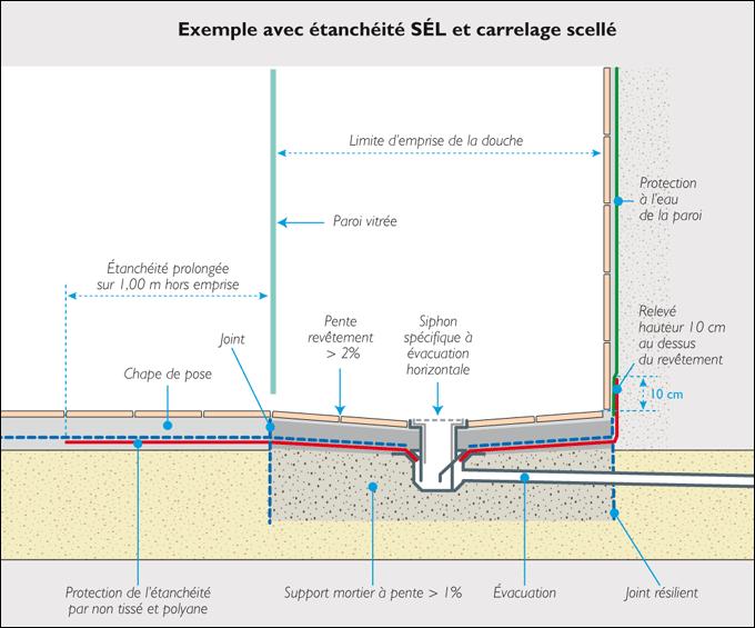 Exemple Avec étanchéité SÉL Et Carrelage Scellé