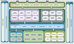 Enterprise Information Management Enterprise Architecture Enterprise Management