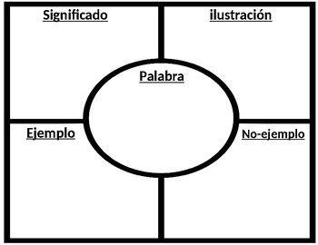 Spanish Graphic Organizers EDITABLE: Organizadores
