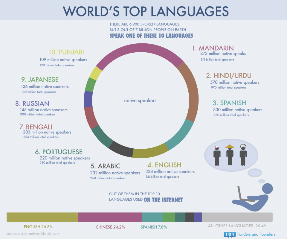 Worlds Top Most Spoken Languages Most Used At The Internet Is - Most popular language in world after english