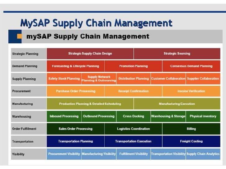 Pin by shamir sarwar on amazing supply management
