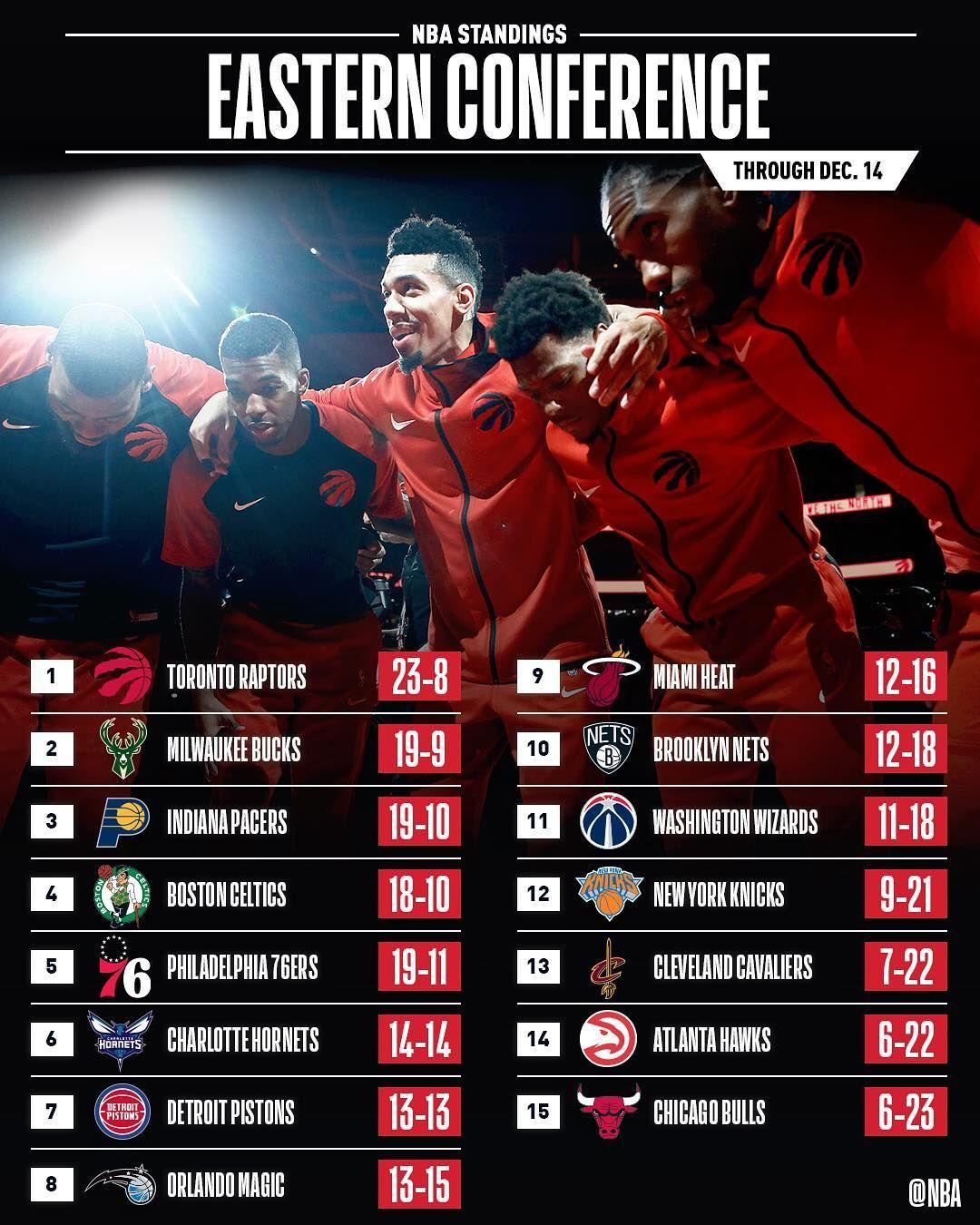 Standings nba 2021 NBA