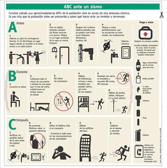 Infografias Y Propaganda De Prevencion Contra Sismos Terremoto