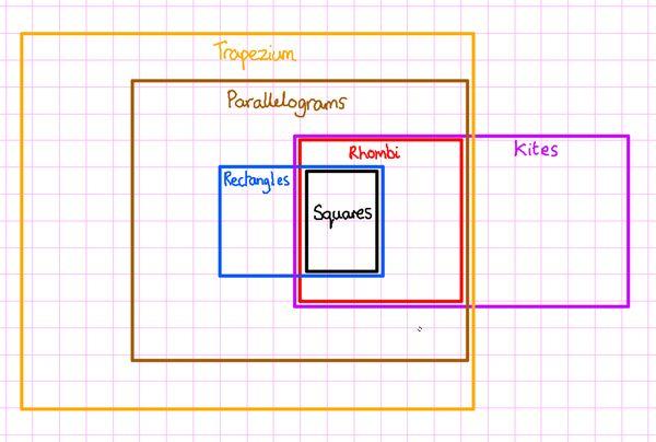 Quadrilaterals Classification Diagram Quadrilateral Classification Quadrilaterals Euler Diagram