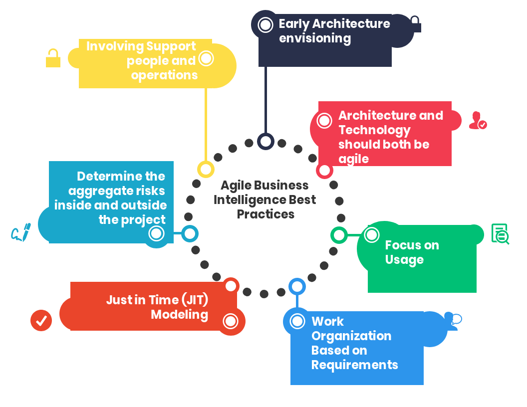 Top 18 Agile Business Intelligence Best Practices In 2020 Reviews Features Pricing Comparison Pat Research B2b Reviews Buying Guides Best Practices Business Intelligence Inventory Management Software Best Practice