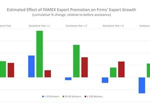 Ana Fernandes and Aaditya Mattoohighlight recent research suggesting that export promotion helps medium-size firms the most. - Project Syndicate
