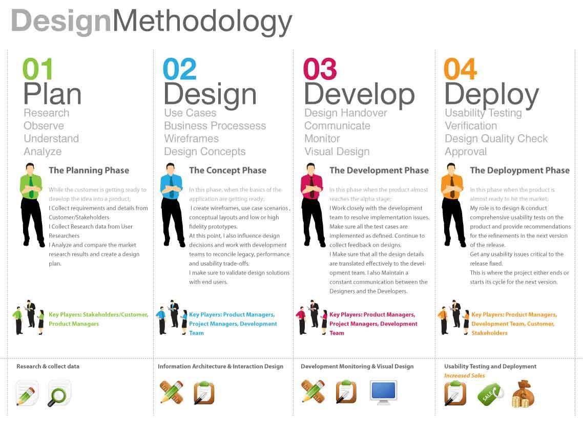 Wordpress Web Design Company Surat – Fondos de Pantalla