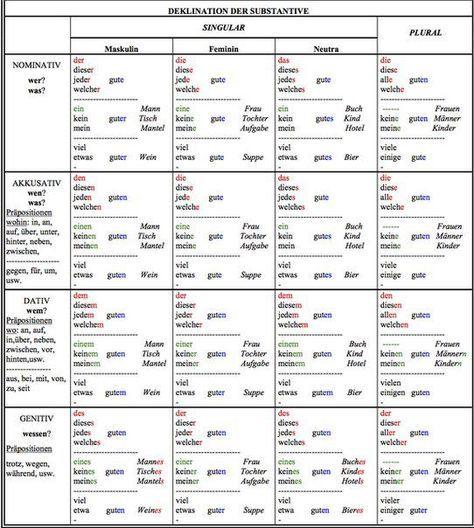 Noch eine tabelle mit der deklination der adjektive evs mvs deutsch deutsche grammatik und for Genitiv deutsch lernen