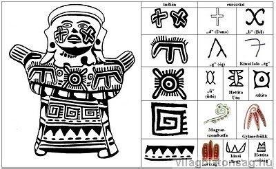 """Napjelképek összehasonlítása Mexikói agyagszobor napjelképpel és egyéb jelekkel; eurázsiai párhuzamok: székely """"d"""" (Dana), """"b"""" (Bél), """"g"""" (ég), kínai lolo """"ég"""", székely """"ü"""" (üdő """"idő""""), hettita Utu hieroglifa, szkíta napjelkép, magyarszombatfai Jóma ligatúra, gyimesbükki Jóma ligatúra, hímestojás """"ország"""" szójele, kínai """"hegy"""", hettita """"ország"""""""