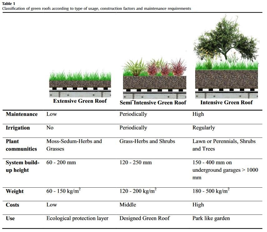 Pin By Bianca Fanta On Green Roofs Green Roof System Green Roof Roofing Systems