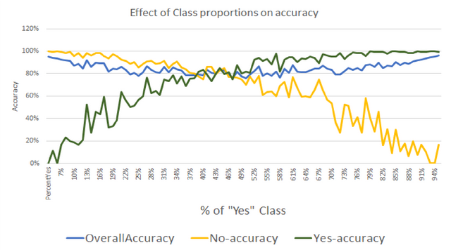 Impact of target class proportions on accuracy of classification http://ow.ly/Q13Fk