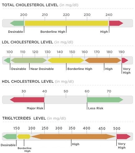 Normal cholesterol levels chart total ldl hdl triglycerides
