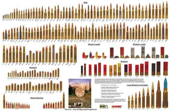 Bullet Ammunition Comparison charts - nice page, several photos - ballistics chart