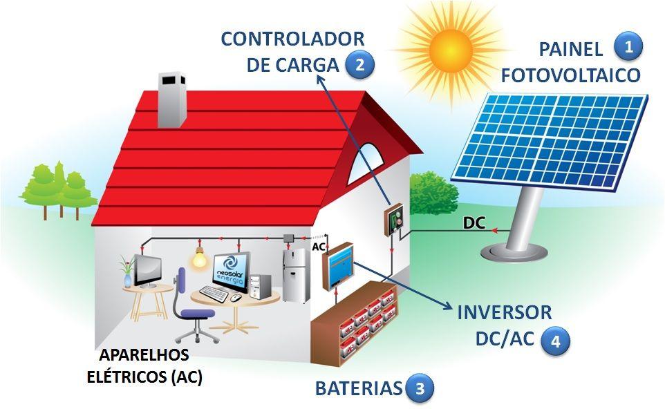 Como Funciona O Painel Solar Energiatecsolar Energia Solar Residencial Energia Solar Fotovoltaica