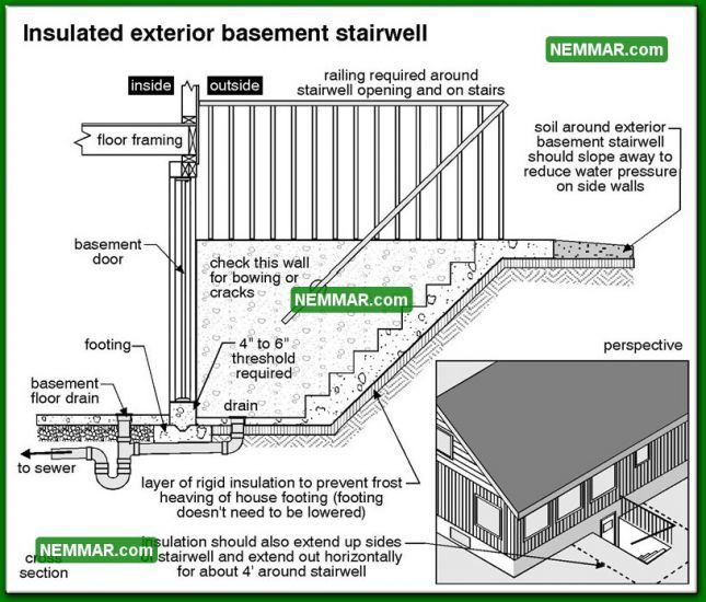 Basement Waterproofing Diy Products Contractor Foundation Systems: 0239-bw Insulated Exterior Basement Stairwell Side View