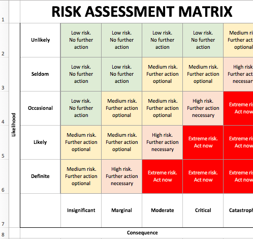 This Risk Assessment Form Will Help You Stay Organized Whether You Re Defining The Scope Iden Risk Matrix Risk Management Strategies Project Management Tools