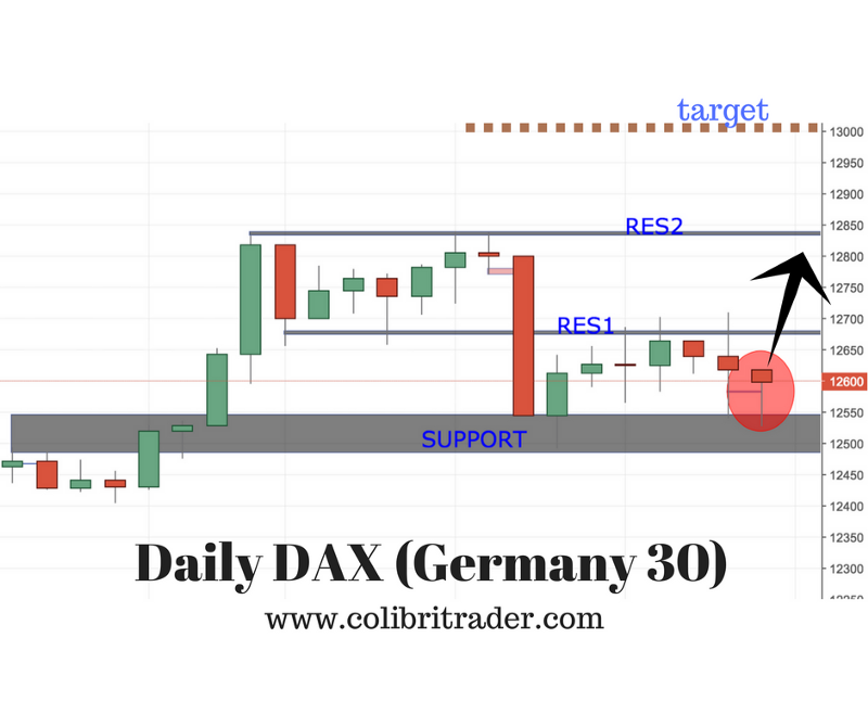 Trading Dax Germany 30 Trading Setup Trade Finance Business