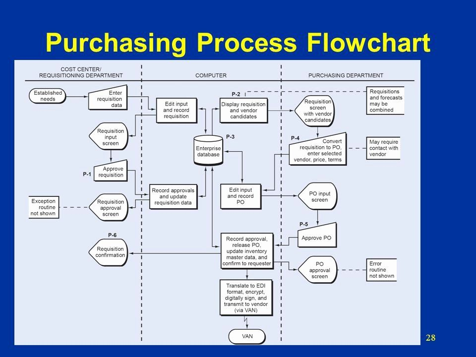 Procurement Process Flow Chart Best Of Purchasing Department Flowchart Flowchart In Word In 2020 Process Flow Chart Flow Chart Process Flow