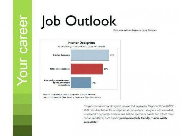 Salary outlook for interior designer for Certified interior designer salary