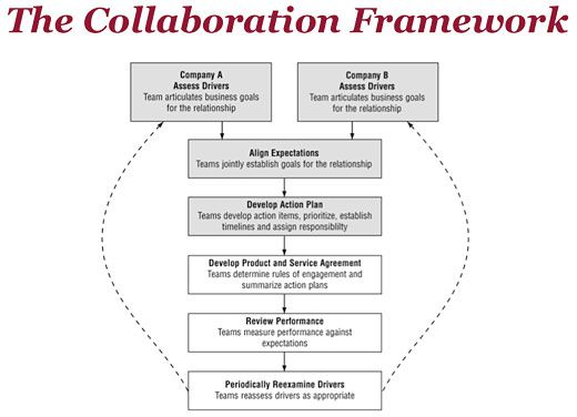 Collaborative Theory Of Classroom Management : Image result for business collaboration framework