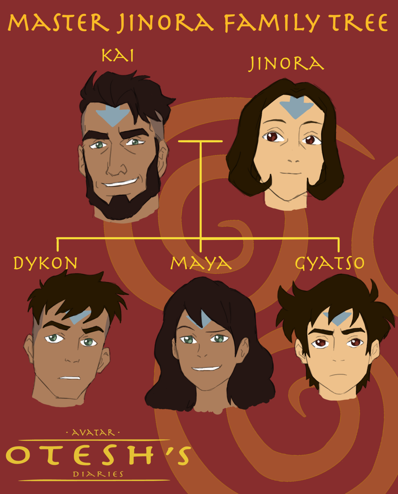 The Last Airbender Family Tree : airbender, family, Avatar, Otesh, Guys,, Sorry, Something, Wrong, My..., Family, Tree,, Disney, Characters,