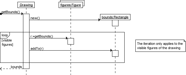 UML sequence diagram that shows an example of a loop ...