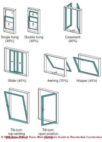 house windows types typres house windows garden windows and doors types of houses styles pin by dana kojan on window treatments in 2018 pinterest