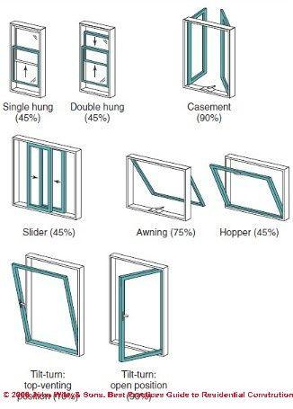 Window TypesHome ...