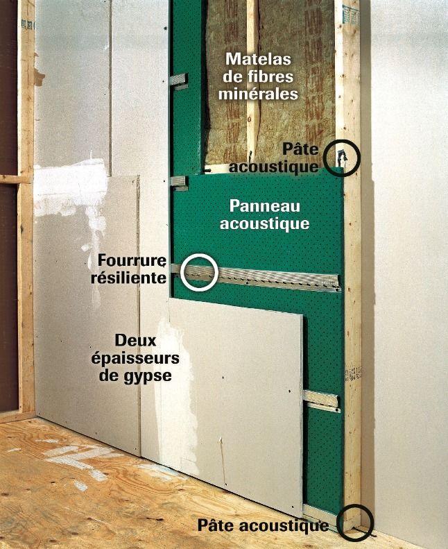 L\u0027insonorisation d\u0027un mur en 4 étapes Bricolage, Office partitions - doublage des murs interieurs