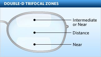 23596ff7f0 What s the Difference Between Bifocals   Trifocals