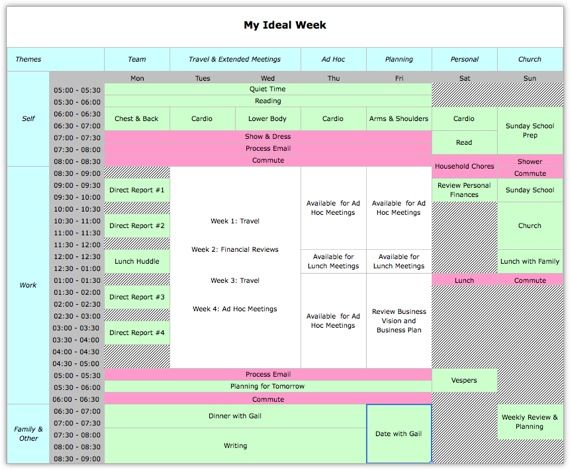 Planning out your ideal week. Organizational tips