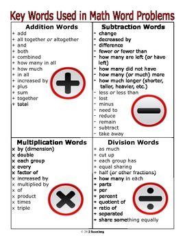 Key Words Used In Math Word Problems | Teachers Pay Teachers ...