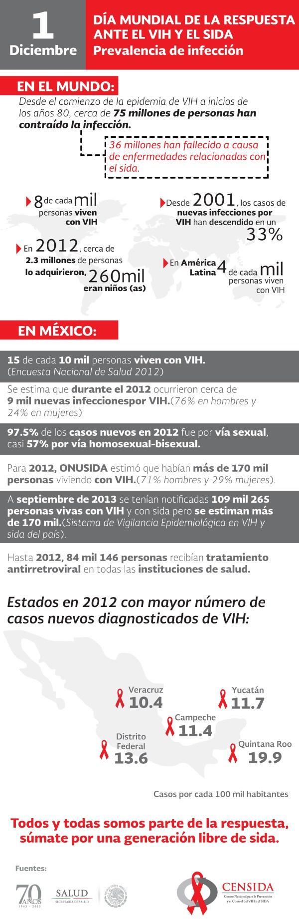 Día mundial de la respuesta ante el Sida #infografia