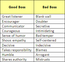Good Boss Bad Boss Quotes Workplace Quotes Good Boss Bad Boss