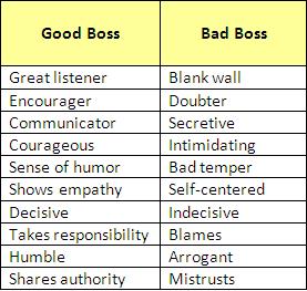 Good Boss Bad Boss | Workplace quotes, Good boss, Bad boss ...
